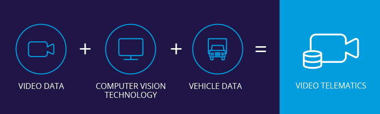 What is Video Telematics?