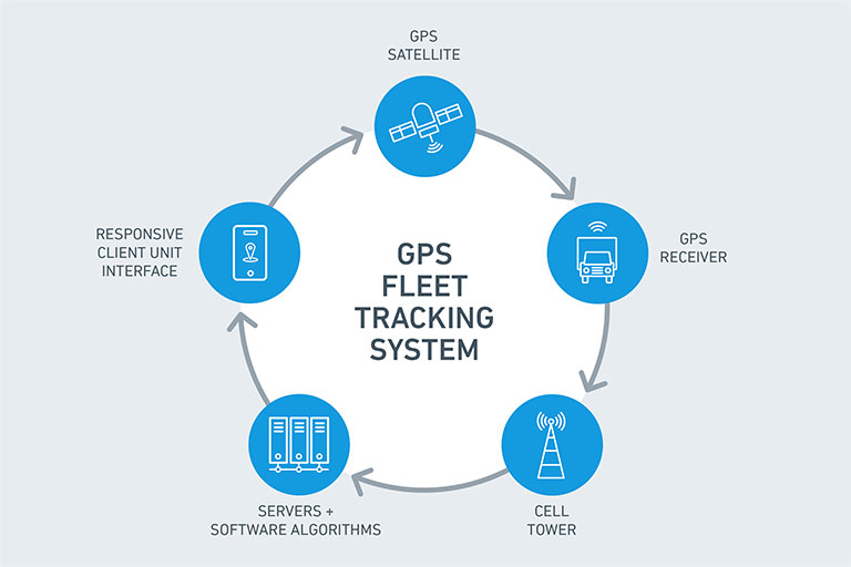 How Fleet Tracking Works_Lytx