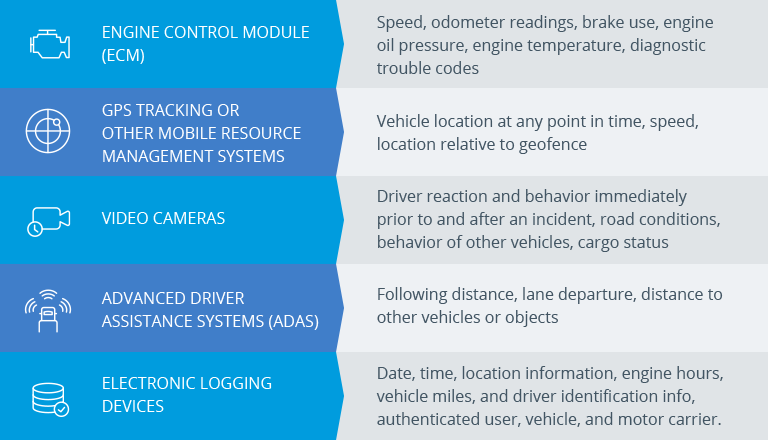 Lytx Components of Telematics